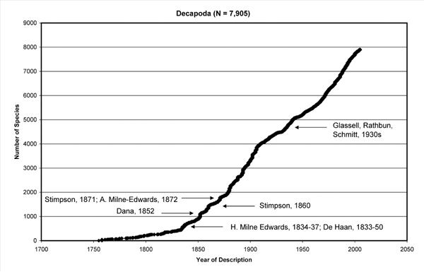Rate of discovery of crstacean species