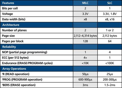 Komponen-Komponen Penyusun SSD