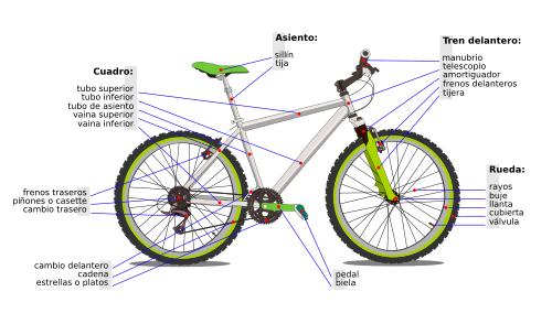 La Física De Las Bicicletas: Nuestra Educación Física: Educación Vial: Partes De Una