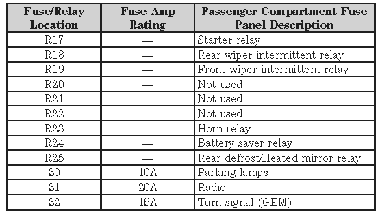 Fuse Box Diagram Ford Fusion 2006 Manual Guide