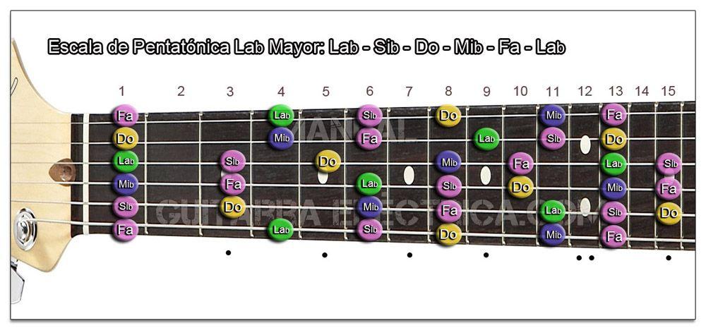 Escala Guitarra La bemol mayor Pentatónica- Ab