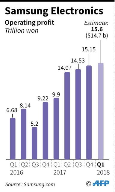 Samsung Electronics flags record $14.7 bn Q1 operating profit