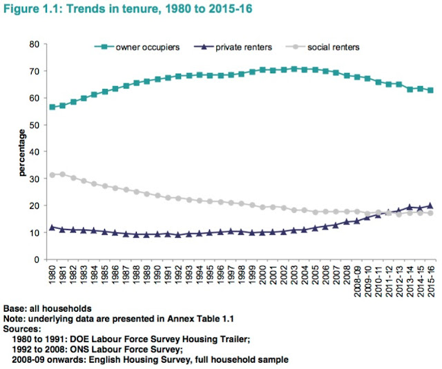 tenure trends graph housing survey 17