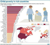 child poverty in wealthy countries