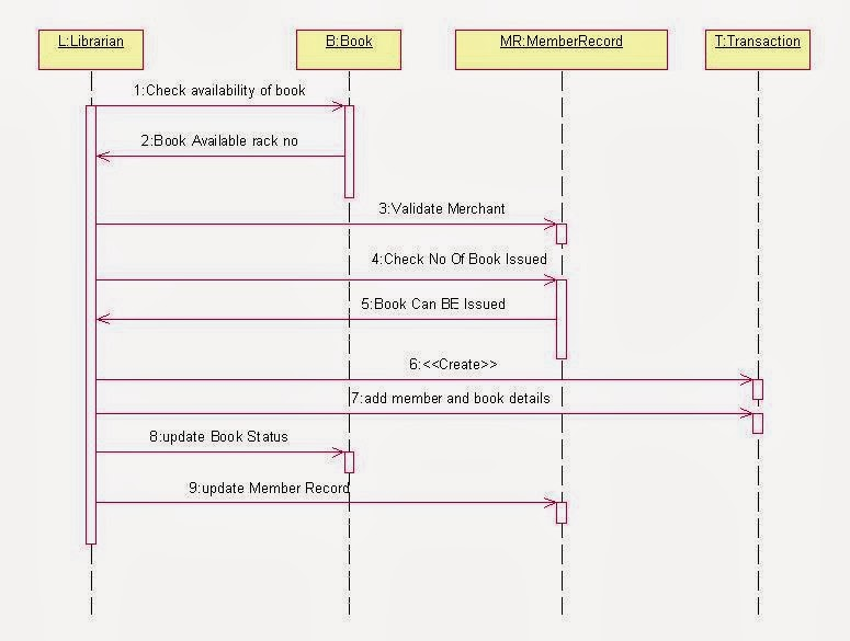 class diagram for hospital management system umlsequence diagram library management system
