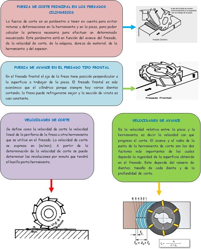 Proceso mecanizado de la fresadora for Tipos de fresadoras