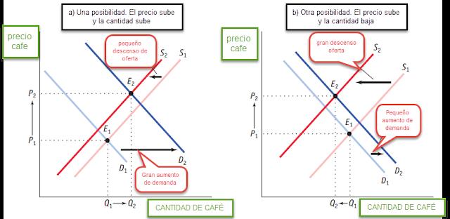 equilibrio de mercado. cambios simultaneos oferta y demanda. desplazamientos