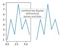 Python Matplotlib Tips: Remove ticks and spines (box around
