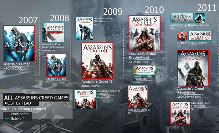 Power Of Gamers The Order Of Assassin Creed Game