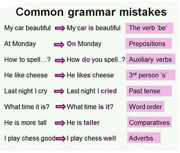 common errors in english grammar How to avoid common usage and grammar mistakes are people always nagging you about your improper grammar are the grammar nazis hunting you down with this nifty guide, you will be able to.