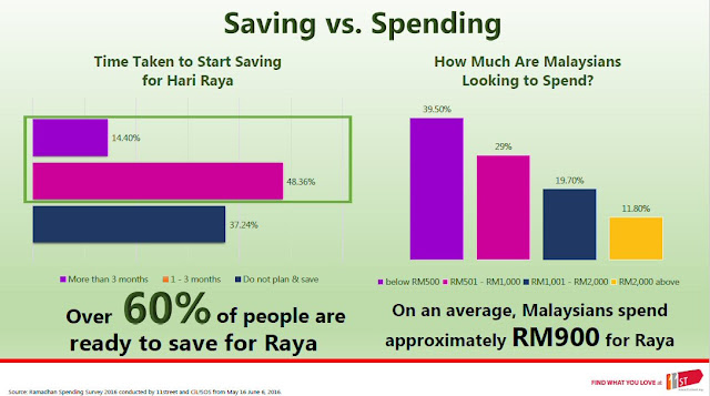 Raya Saving vs Spending