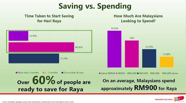 Raya Saving vs Spending