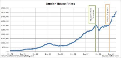 London historic house prices