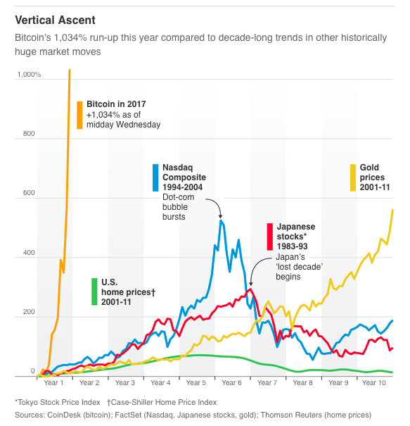 Source wall street journal also the grumpy economist bitcoin and bubbles rh johnhcochranespot