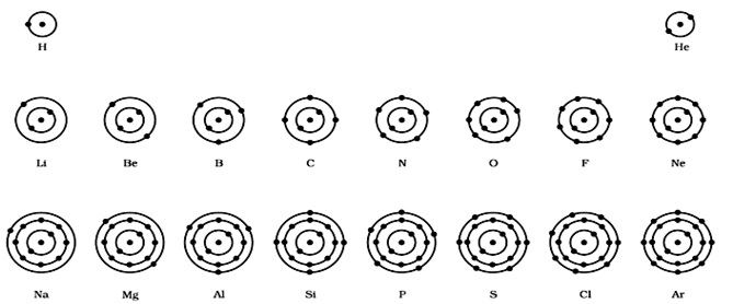 what is the bohr model of atoms of the first eighteen