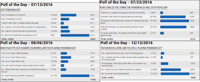 Pokémon GO GameFAQs polls of the day playrate Pokemon still playing popularity