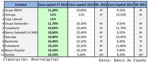 core-capital-bancos-2013