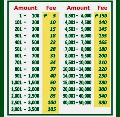 Palawan charge rates
