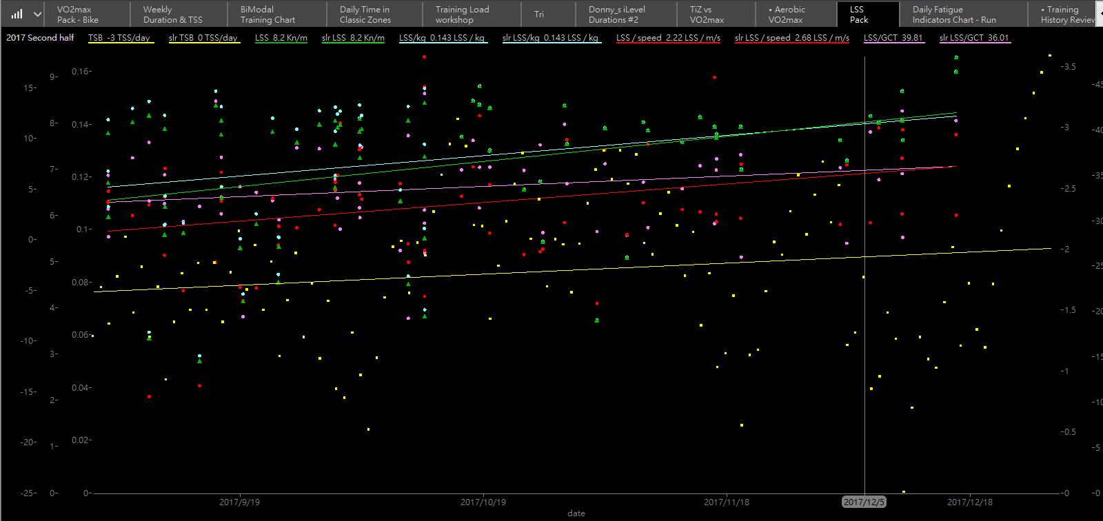 利用分析軟體WKO4可以長期監控LSS的趨勢變化