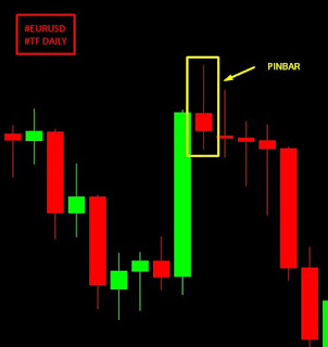 Candle Pinbar TF Daily gambar