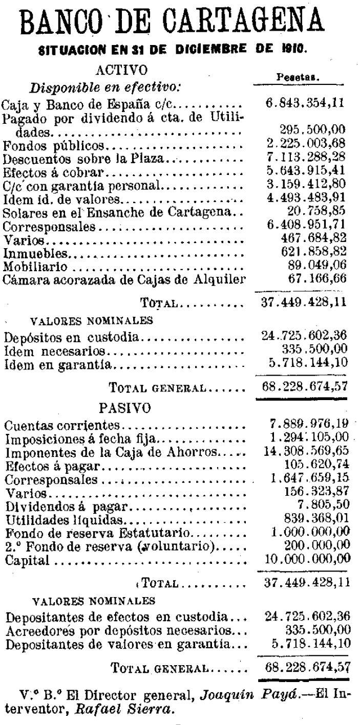 Banco de cartagena aportes para una historia de la banca for Numero del banco exterior