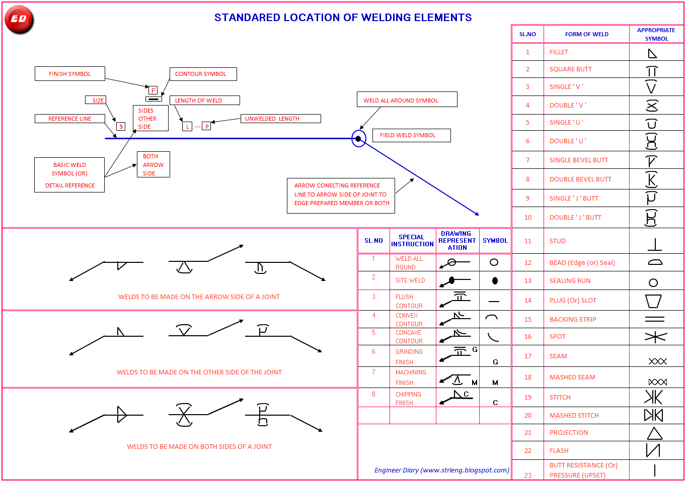 Welding symbol engineer diary all in one like welding symbol drawing representation and special instruction are mentioned in below sketch click on picture to enlarge buycottarizona