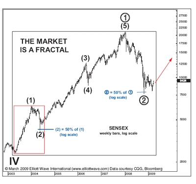The Market Is Fractal - Source: Trader's Narrative