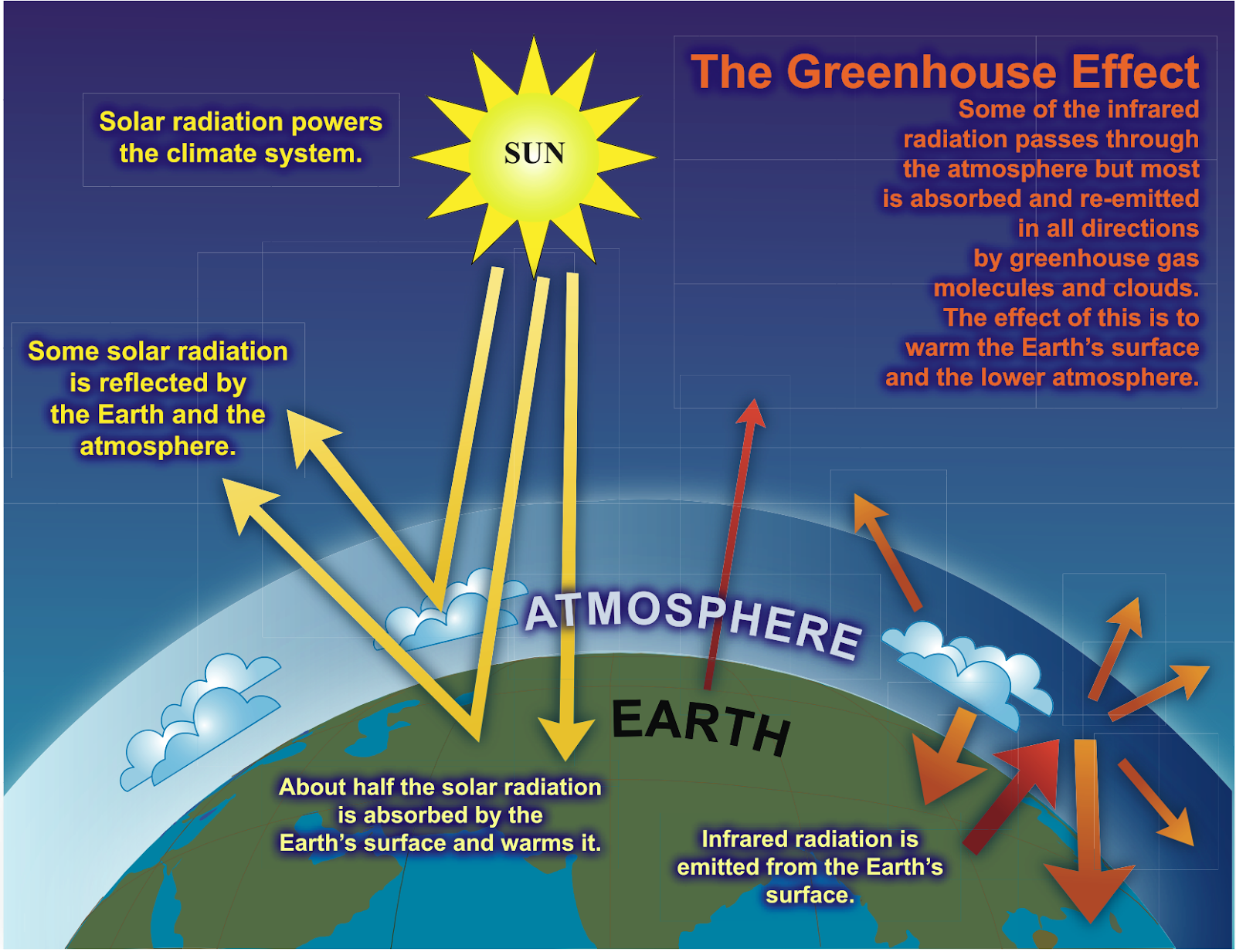 greenhouse effect and global warming images