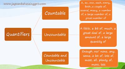 Penjelasan Quantifiers dalam Bahasa Inggris