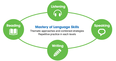 mastery of language skills