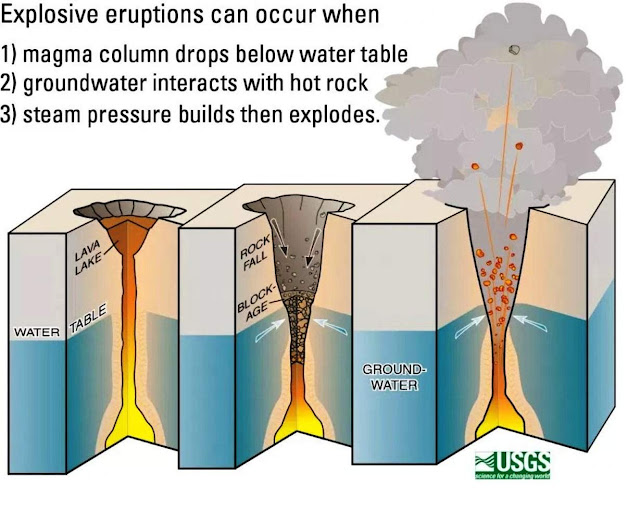 "USGS: ""Potential for Explosive Eruptions"" Within the Next Few Weeks"