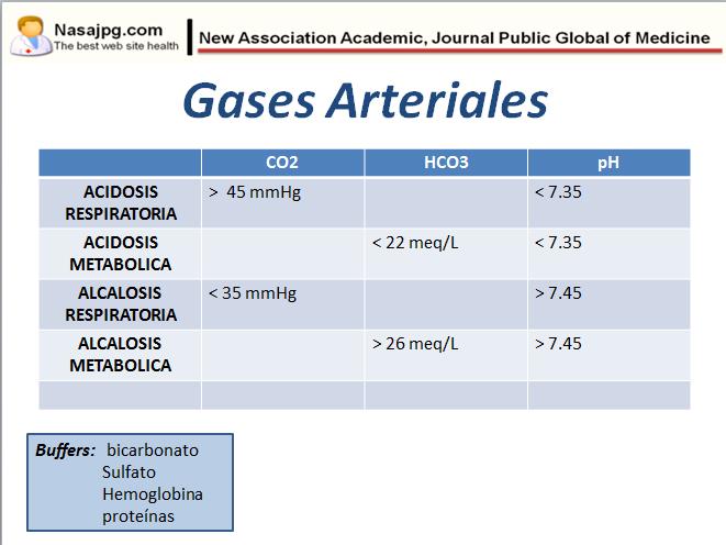 ¿Qué son los gases arteriales?