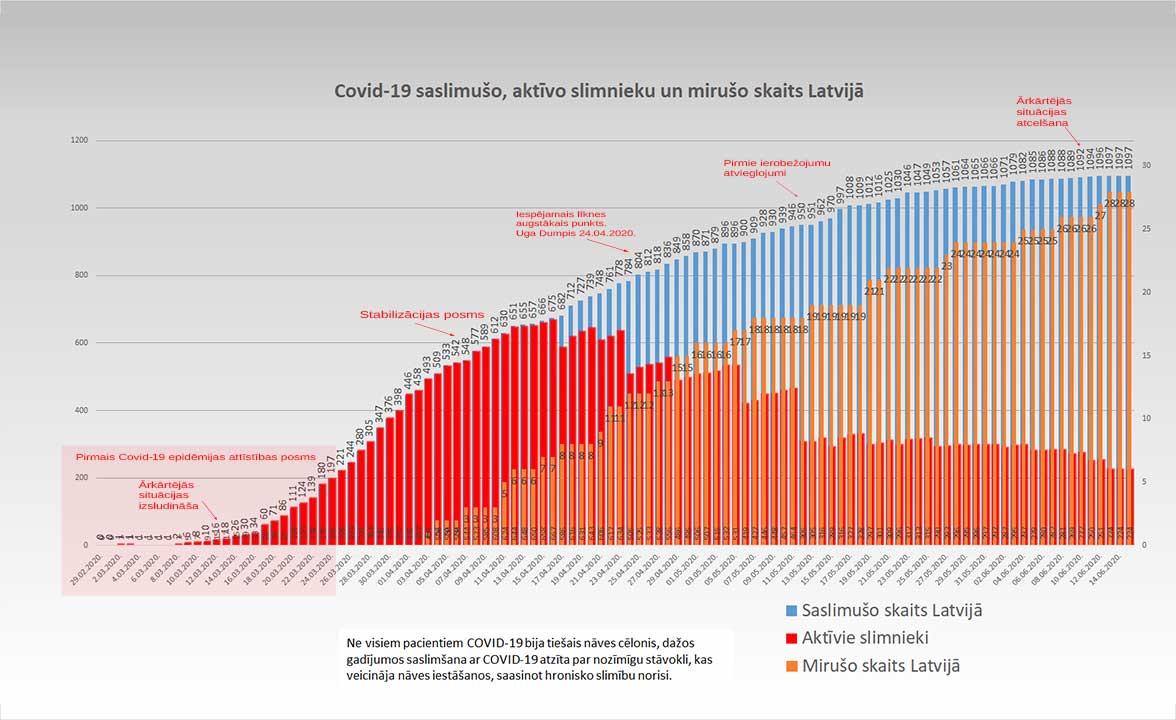 Grafiks ar Covid-19 saslimušo un mirušo skaitu valstī 15.06.2020.