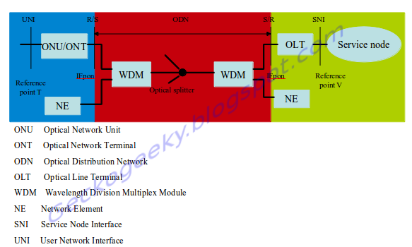 GPON for dummies :Basic Passive Optical Network Concept (Series 2