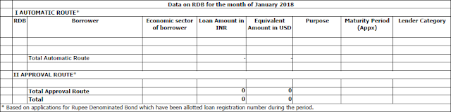 Rupee Denominated Bonds (RDB) India