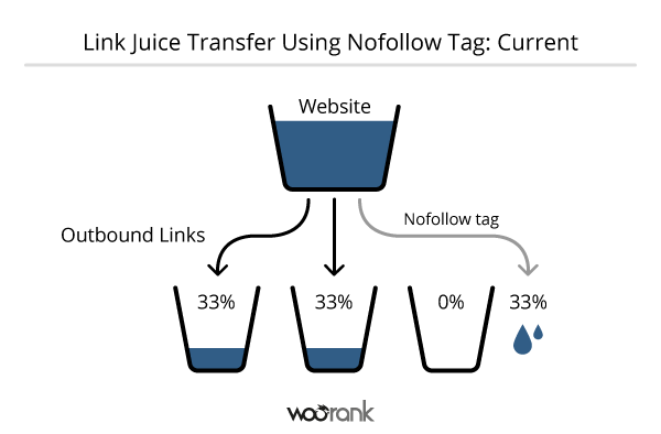 backlink juice