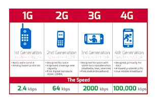 5G, 4G, 3G, 2G, 1G, network