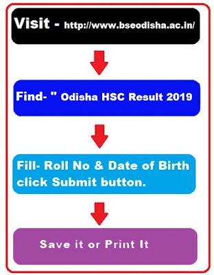Odisha 10th Result 2020