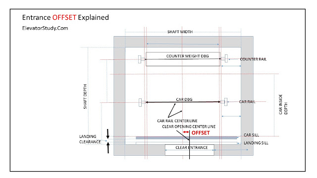 lift entrance offset explained