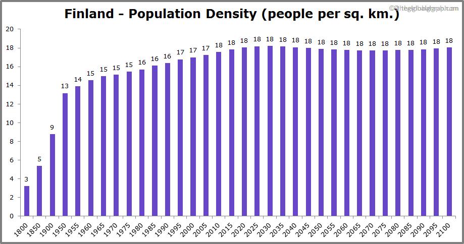 Finland  Population Density (people per sq. km.)