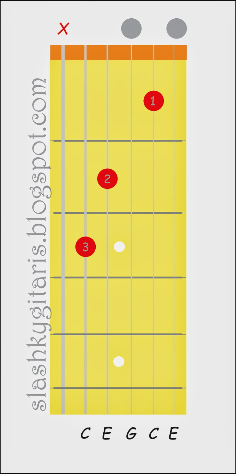 belajar chord gitar, belajar gitar, belajar gitar pemula, belajar kunci gitar, kunci C mayor, kunci gitar,