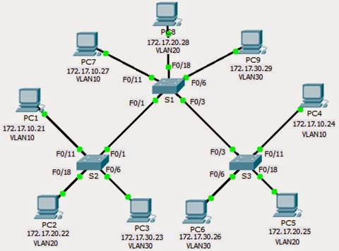 Ccna packet tracer labs pdf