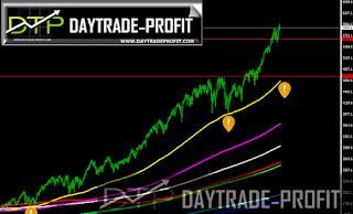 markets technical analysis