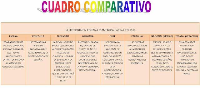 Mapas Comparativos Cuadros Comparativos