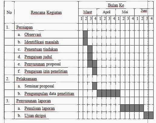 Makalah Penelitian Bahasa Indonesia Kelas 11 Hm Yunus Penelitian Tindakan Kelas Ptk Proposal Penelitian Tindakan Kelas Ptk Penjaskes Sdmi Makalah