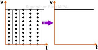 Grafik Kecepatan terhadap Waktu (grafik v-t) pada GLB dengan ticker timer