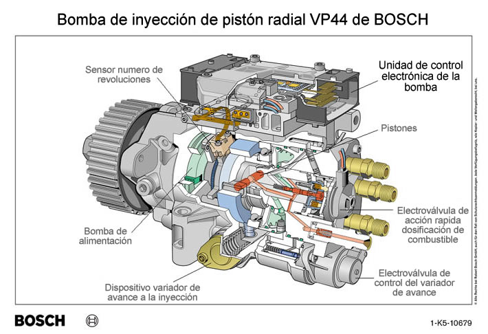 Auto Blog: Bosch VP30 VP44 injection pump repair solution
