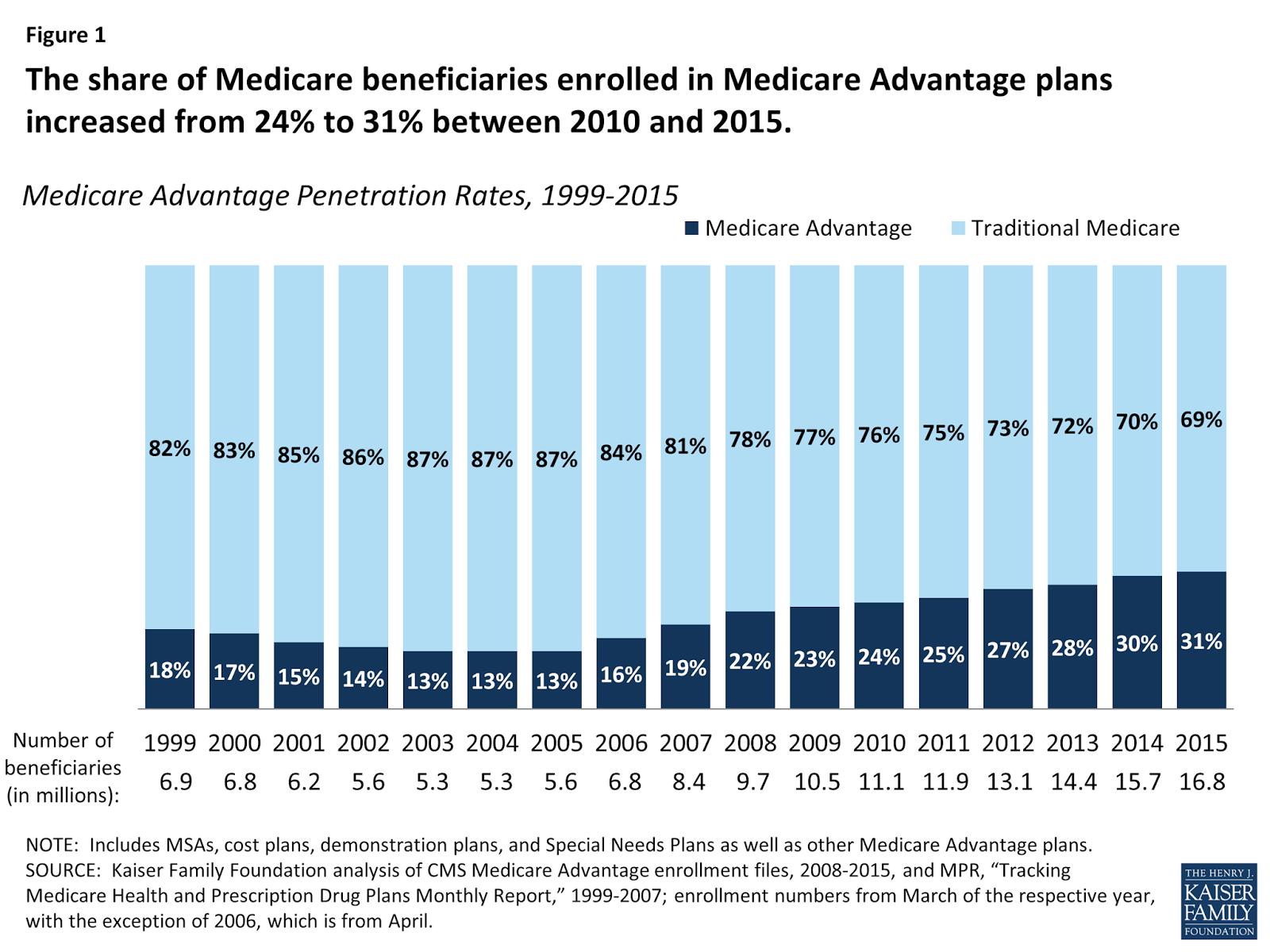 Medicare Advantage Penetration