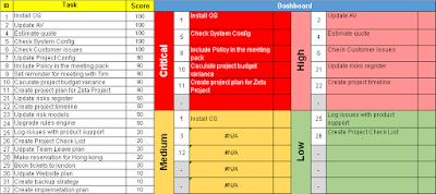 Task Priority Matrix Excel Template