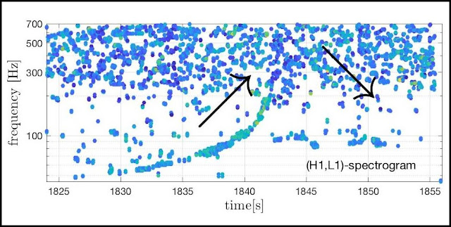 Graph showing data points from the LIGO gravitational wave observatory, plotting frequency against time. The GW170817 chirp in gravitational waves produced by the coalescence of two neutron stars is clearly visible as a sequence of dots in an ascending curve. After their merger, the gravitational-wave frequency declines for several seconds (see the line from 1843 to 1847 seconds), indicating a merged object with a decreasing spin rate. Van Putten and his team calculate that the chance of this being a false result is around 1 in 40,000. Credit: LIGO / M.H.P.M van Putten & M. Della Valle